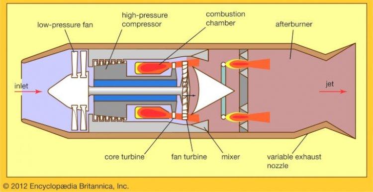 Turbofan Uçak Motoru