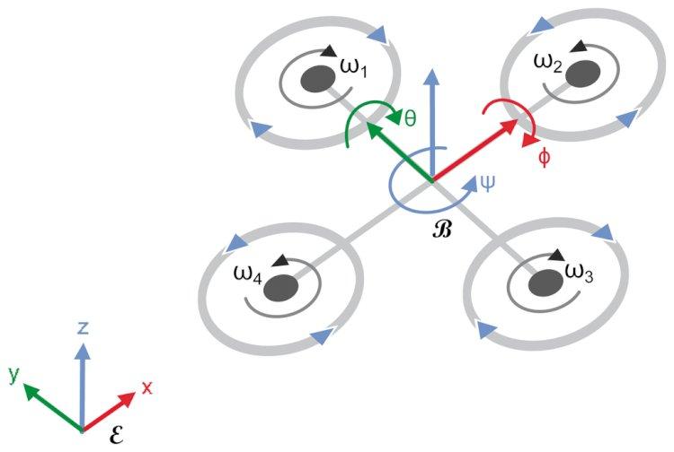 Bir Quadrotorun Kavramsal Olarak Tasarımı ve Kontrolü