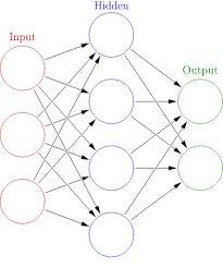 Derin Öğrenme - 1 - İleri Yayılım Algoritması
